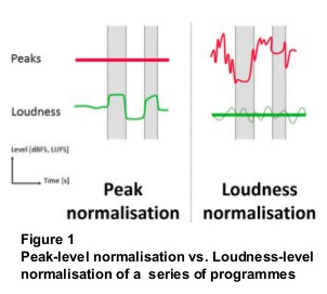 peak normalisation vs loudness normalisation